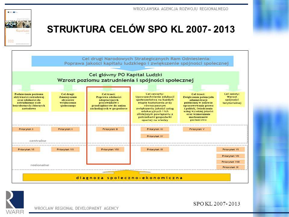 WROCŁAWSKA AGENCJA ROZWOJU REGIONALNEGO WROCLAW REGIONAL DEVELOPMENT AGENCY SPO KL 2007- 2013 STRUKTURA CELÓW SPO KL 2007- 2013