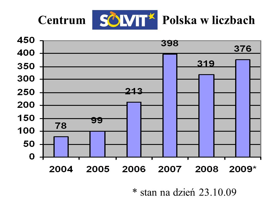 Centrum Polska w liczbach * stan na dzień 23.10.09