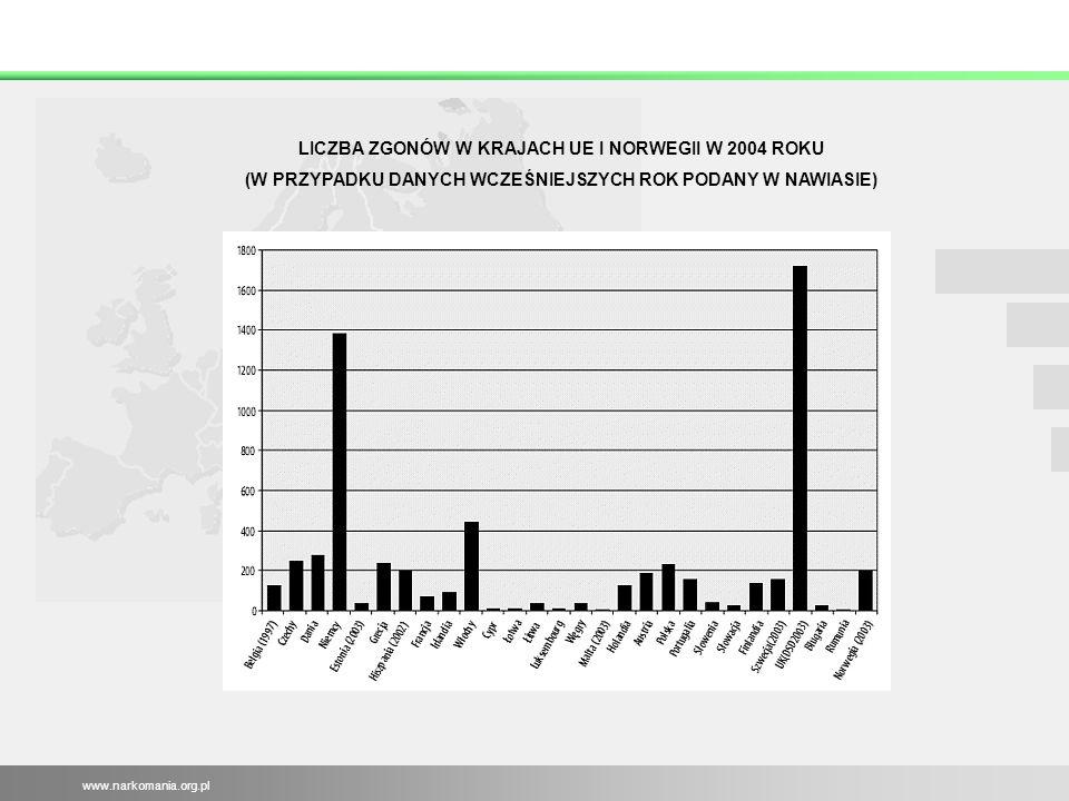LICZBA ZGONÓW W KRAJACH UE I NORWEGII W 2004 ROKU (W PRZYPADKU DANYCH WCZEŚNIEJSZYCH ROK PODANY W NAWIASIE) www.narkomania.org.pl