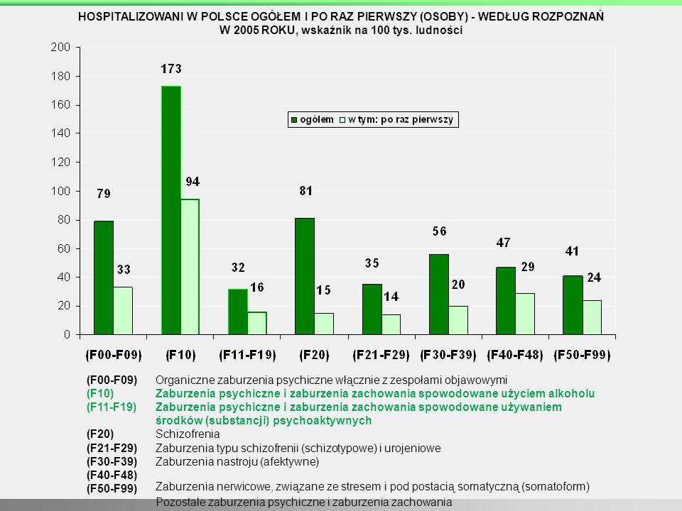 HOSPITALIZOWANI W POLSCE OGÓŁEM I PO RAZ PIERWSZY (OSOBY) - WEDŁUG ROZPOZNAŃ W 2005 ROKU, wskaźnik na 100 tys. ludności (F00-F09) (F10) (F11-F19) (F20