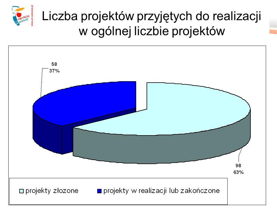 Liczba projektów przyjętych do realizacji w ogólnej liczbie projektów