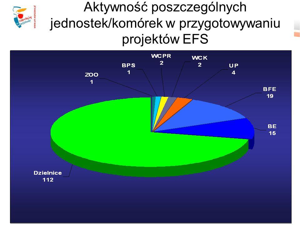 Aktywność poszczególnych jednostek/komórek w przygotowywaniu projektów EFS
