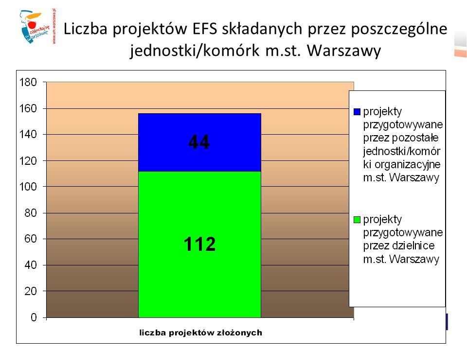 Liczba projektów EFS składanych przez poszczególne jednostki/komórk m.st. Warszawy