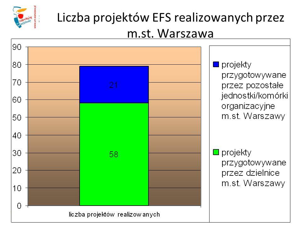 Liczba projektów EFS realizowanych przez m.st.