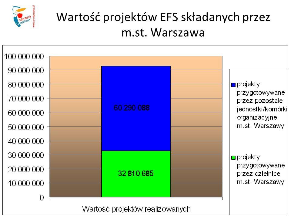 Wartość projektów EFS składanych przez m.st. Warszawa
