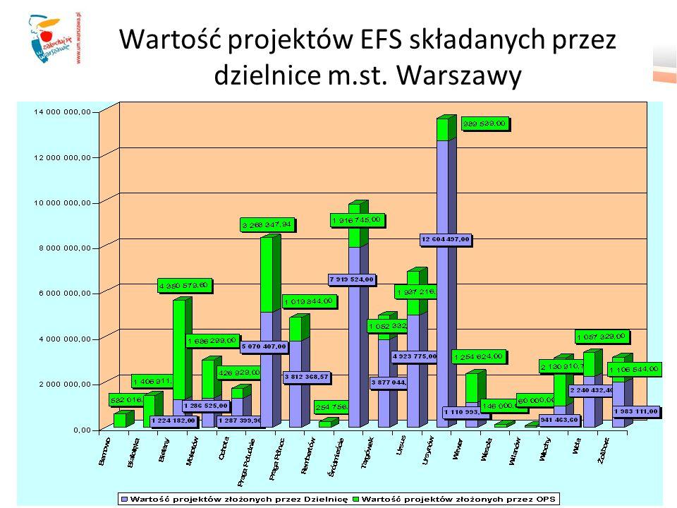 Wartość projektów EFS składanych przez dzielnice m.st. Warszawy