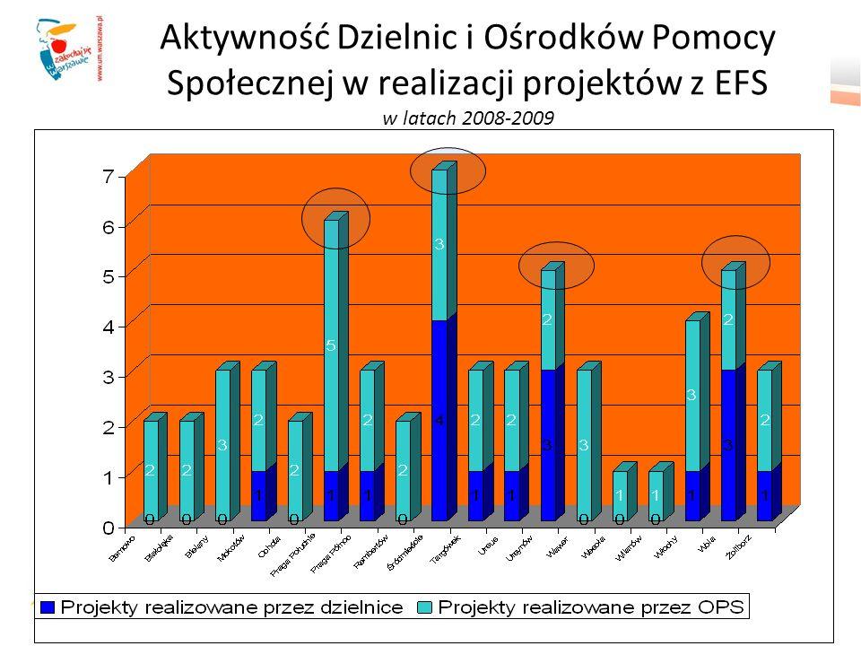 Aktywność Dzielnic i Ośrodków Pomocy Społecznej w realizacji projektów z EFS w latach 2008-2009
