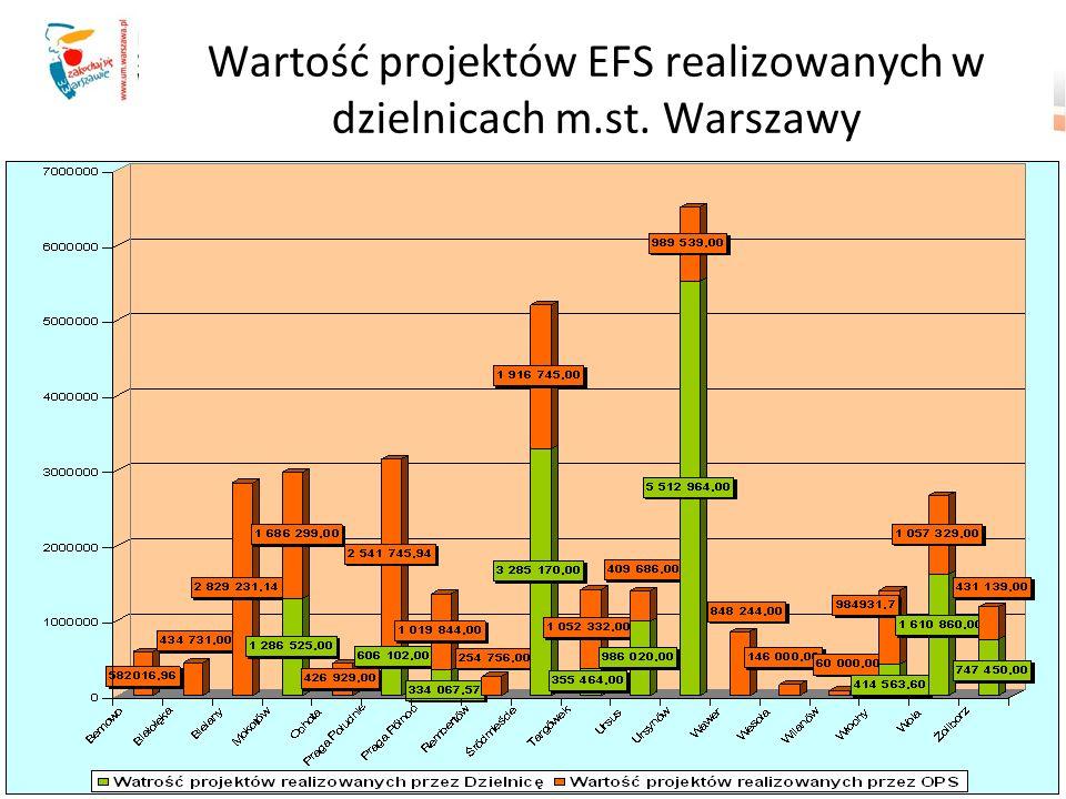 Wartość projektów EFS realizowanych w dzielnicach m.st. Warszawy