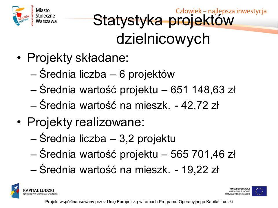 Statystyka projektów dzielnicowych Projekty składane: –Średnia liczba – 6 projektów –Średnia wartość projektu – 651 148,63 zł –Średnia wartość na mieszk.