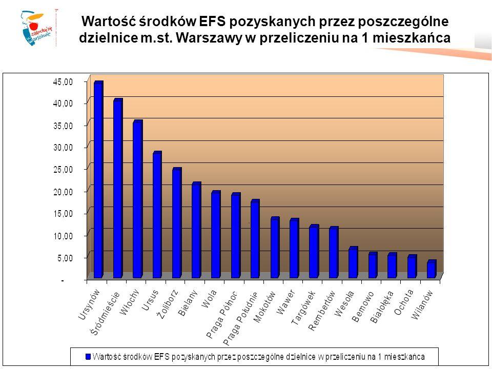 Wartość środków EFS pozyskanych przez poszczególne dzielnice m.st.