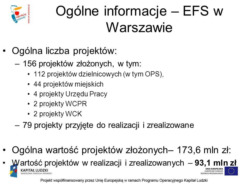 Ogólne informacje – EFS w Warszawie Ogólna liczba projektów: –156 projektów złożonych, w tym: 112 projektów dzielnicowych (w tym OPS), 44 projektów miejskich 4 projekty Urzędu Pracy 2 projekty WCPR 2 projekty WCK –79 projekty przyjęte do realizacji i zrealizowane Ogólna wartość projektów złożonych– 173,6 mln zł: Wartość projektów w realizacji i zrealizowanych – 93,1 mln zł