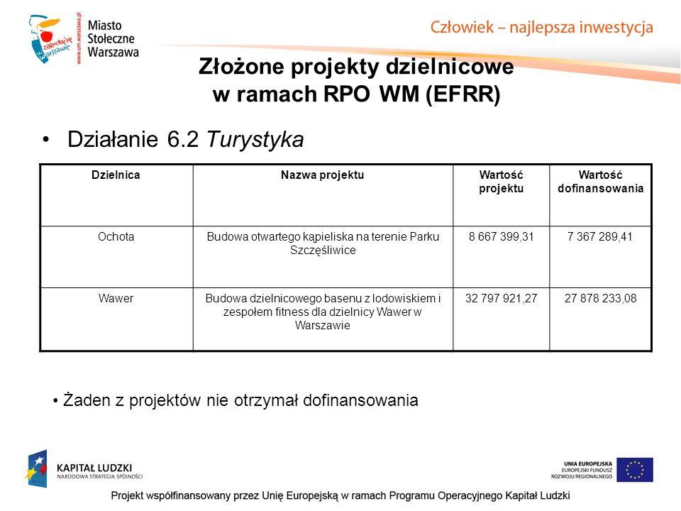 Działanie 6.2 Turystyka DzielnicaNazwa projektuWartość projektu Wartość dofinansowania OchotaBudowa otwartego kąpieliska na terenie Parku Szczęśliwice 8 667 399,317 367 289,41 WawerBudowa dzielnicowego basenu z lodowiskiem i zespołem fitness dla dzielnicy Wawer w Warszawie 32 797 921,2727 878 233,08 Żaden z projektów nie otrzymał dofinansowania Złożone projekty dzielnicowe w ramach RPO WM (EFRR)
