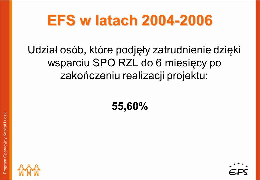 Udział osób, które podjęły zatrudnienie dzięki wsparciu SPO RZL do 6 miesięcy po zakończeniu realizacji projektu: 55,60% EFS w latach 2004-2006