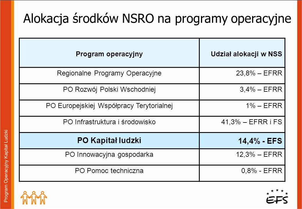Program operacyjnyUdział alokacji w NSS Regionalne Programy Operacyjne 23,8% – EFRR PO Rozwój Polski Wschodniej 3,4% – EFRR PO Europejskiej Współpracy Terytorialnej1% – EFRR PO Infrastruktura i środowisko41,3% – EFRR i FS PO Kapitał ludzki 14,4% - EFS PO Innowacyjna gospodarka12,3% – EFRR PO Pomoc techniczna0,8% - EFRR Alokacja środków NSRO na programy operacyjne