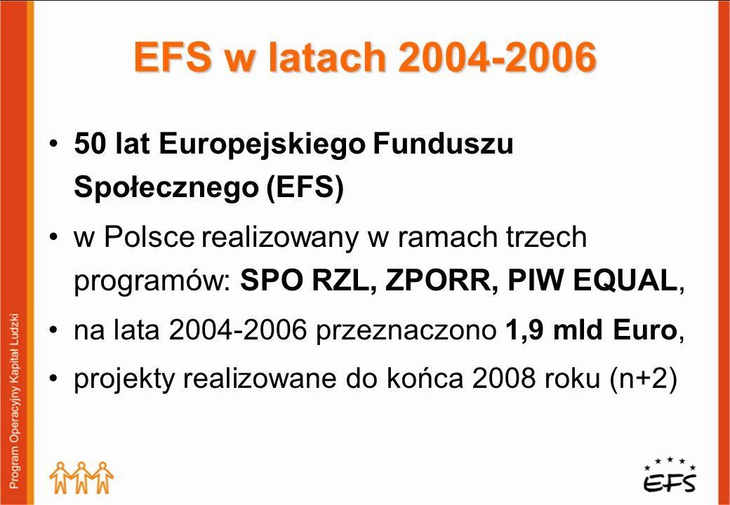 EFS w latach 2004-2006 50 lat Europejskiego Funduszu Społecznego (EFS) w Polsce realizowany w ramach trzech programów: SPO RZL, ZPORR, PIW EQUAL, na lata 2004-2006 przeznaczono 1,9 mld Euro, projekty realizowane do końca 2008 roku (n+2)