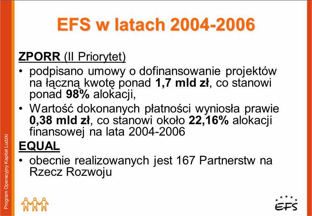 ZPORR (II Priorytet) podpisano umowy o dofinansowanie projektów na łączną kwotę ponad 1,7 mld zł, co stanowi ponad 98% alokacji, Wartość dokonanych płatności wyniosła prawie 0,38 mld zł, co stanowi około 22,16% alokacji finansowej na lata 2004-2006 EQUAL obecnie realizowanych jest 167 Partnerstw na Rzecz Rozwoju EFS w latach 2004-2006