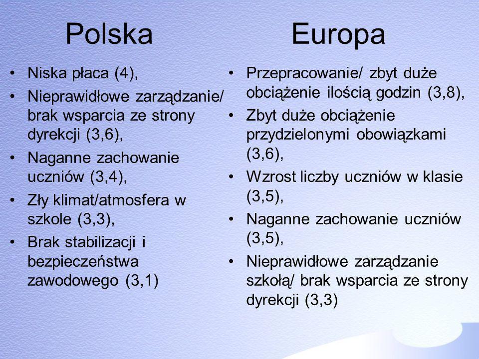 Polska Europa Niska płaca (4), Nieprawidłowe zarządzanie/ brak wsparcia ze strony dyrekcji (3,6), Naganne zachowanie uczniów (3,4), Zły klimat/atmosfe