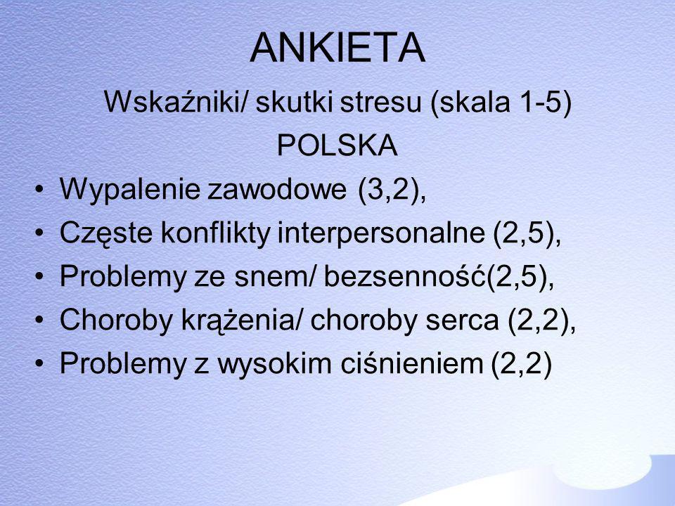ANKIETA Wskaźniki/ skutki stresu (skala 1-5) POLSKA Wypalenie zawodowe (3,2), Częste konflikty interpersonalne (2,5), Problemy ze snem/ bezsenność(2,5