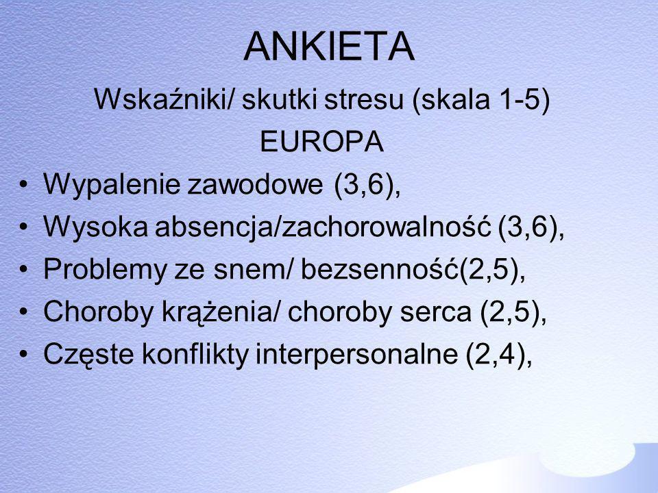 ANKIETA Wskaźniki/ skutki stresu (skala 1-5) EUROPA Wypalenie zawodowe (3,6), Wysoka absencja/zachorowalność (3,6), Problemy ze snem/ bezsenność(2,5),