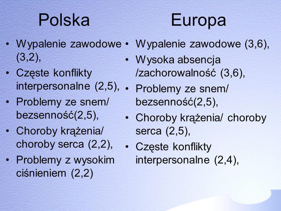 Polska Europa Wypalenie zawodowe (3,2), Częste konflikty interpersonalne (2,5), Problemy ze snem/ bezsenność(2,5), Choroby krążenia/ choroby serca (2,