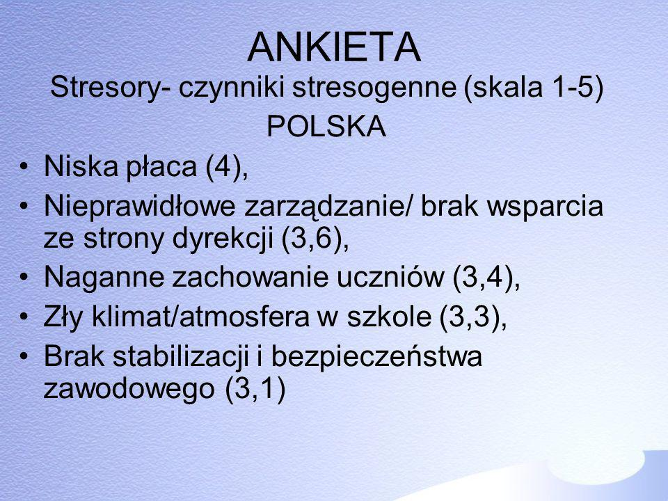 ANKIETA Stresory- czynniki stresogenne (skala 1-5) POLSKA Niska płaca (4), Nieprawidłowe zarządzanie/ brak wsparcia ze strony dyrekcji (3,6), Naganne