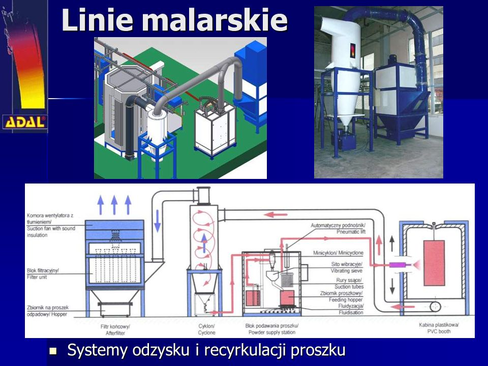 Linie malarskie Systemy odzysku i recyrkulacji proszku Systemy odzysku i recyrkulacji proszku
