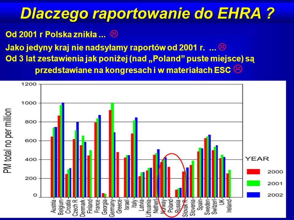 Dlaczego raportowanie do EHRA ? Od 2001 r Polska znikła... Jako jedyny kraj nie nadsyłamy raportów od 2001 r.... Od 3 lat zestawienia jak poniżej (nad