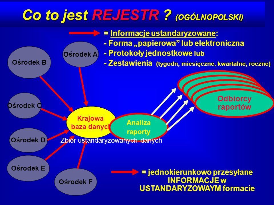 Co to jest REJESTR ? (OGÓLNOPOLSKI) Krajowa baza danych Ośrodek A Ośrodek D Ośrodek E Ośrodek C Ośrodek F Ośrodek B = jednokierunkowo przesyłane INFOR