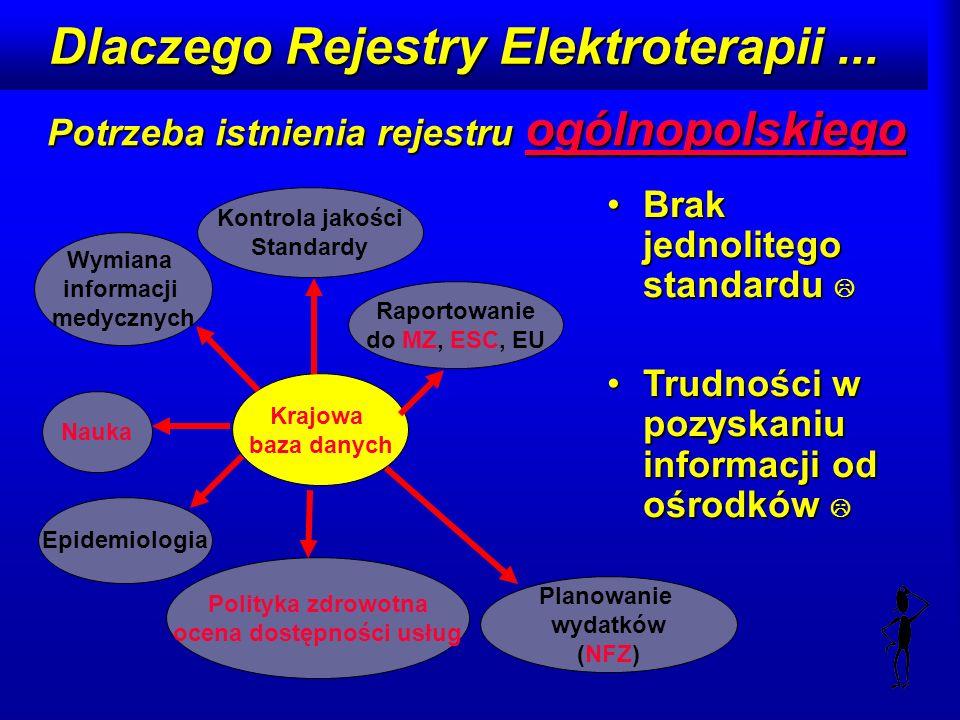 Dlaczego Rejestry Elektroterapii... Potrzeba istnienia rejestru ogólnopolskiego Brak jednolitego standarduBrak jednolitego standardu Trudności w pozys