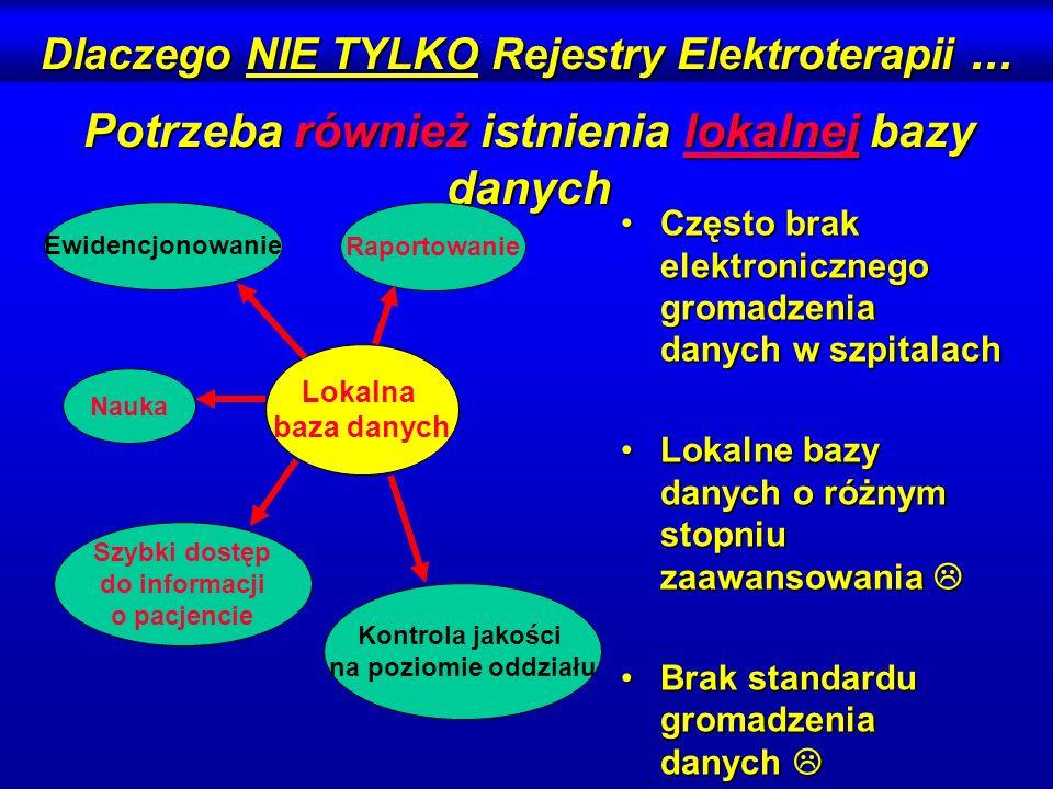 ELEKTROTERAPIA 1,0 ELEKTROTERAPIA 1,0 Ogólnopolski Rejestr Leczenia za Pomocą Elektroterapii Stan zaawansowania projektu System funkcjonuje w Klinice Kardiologii AM w Lublinie 2004System funkcjonuje w Klinice Kardiologii AM w Lublinie 2004 Poprawki i ulepszenia 2004Poprawki i ulepszenia 2004 Testowanie aplikacji centralnej 2004Testowanie aplikacji centralnej 2004 Wieloośrodkowe testowanie systemu 2004 Wdrożenie do realizacji ogólnpolskiej 2005 System jest stale doskonalony; upgrading drogą elektroniczną