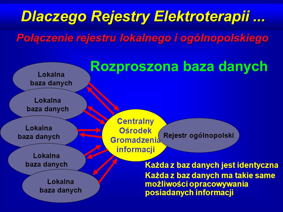ELEKTROTERAPIA 1,0 ELEKTROTERAPIA 1,0 Ogólnopolski rejestr leczenia za pomocą elektroterapii Założenia merytoryczne: Leczenie stałą stymulacją, ICD, EPS, ablacje informacja o pacjencie chorobie podstawowej wskazaniach do zastosowania procedury leczeniu przed zastosowaniem procedury informacje o zabiegu: jego rodzaju i zastosowanym sprzęcie wyniku zabiegu powikłaniach wczesnych