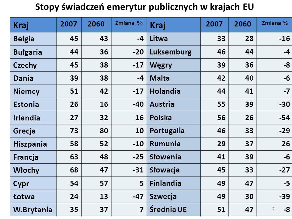 Stopy świadczeń emerytur publicznych w krajach EU Kraj 20072060 Zmiana % Kraj 20072060 Zmiana % Belgia 4543-4Litwa3328-16 Bułgaria 4436-20Luksemburg46