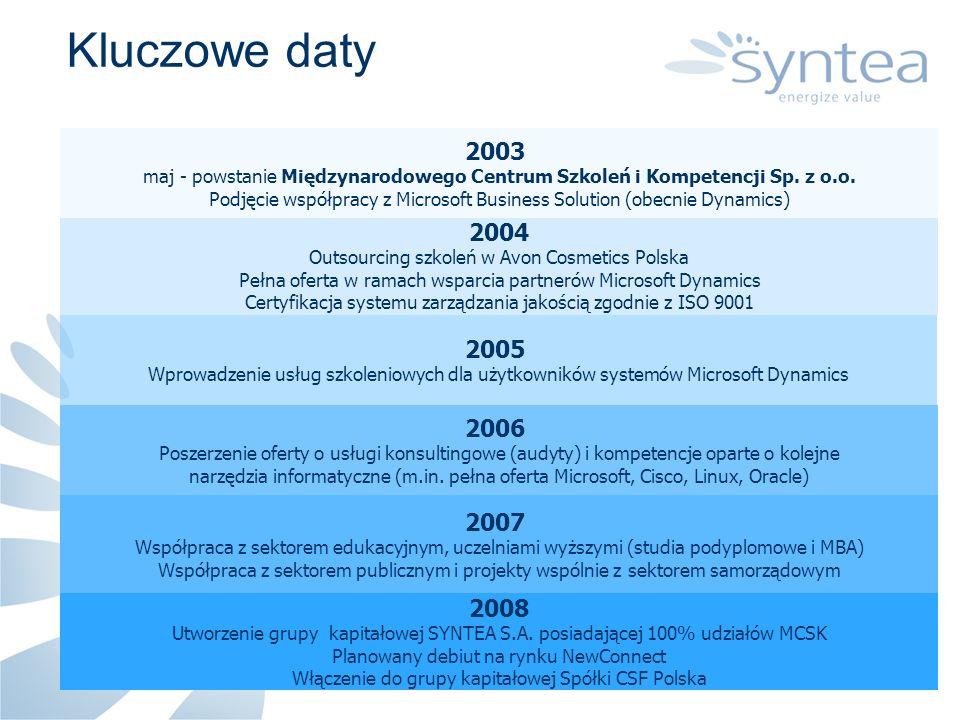 2003 maj - powstanie Międzynarodowego Centrum Szkoleń i Kompetencji Sp. z o.o. Podjęcie współpracy z Microsoft Business Solution (obecnie Dynamics) Kl