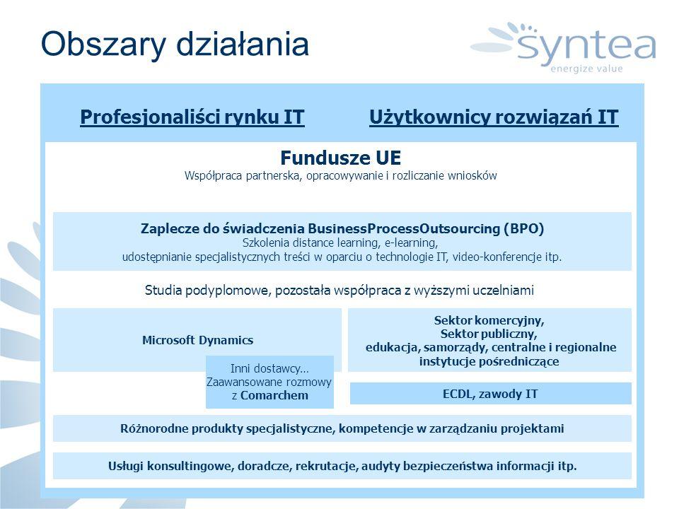 aż 63% pracowników sfery budżetowej deklaruje chęć podnoszenia swoich kwalifikacji Najniższy poziom kształcenia ustawicznego w UE : tylko 5,2% osób czynnych zawodowo bierze udział w edukacji World Economic Forum klasyfikuje Polskę na 72 miejscu wśród 104 państw w ocenie strategicznej gotowości Polski do transformacji do społeczeństwa informacyjnego PO Kapitał Ludzki 3.4 Powszechna edukacja na rzecz społeczeństwa informacyjnego 682,3 mln EUR w tym na e-learning, promocję ECDL w sektorze publicznym PO Kapitał Ludzki ponad 7 500 mln EUR Otoczenie rynkowe