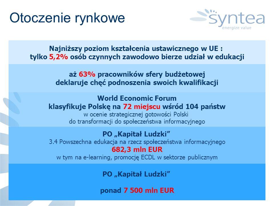 Użytkownicy technologii ICT (ponad 200 firm) Sektor publiczny (ok.