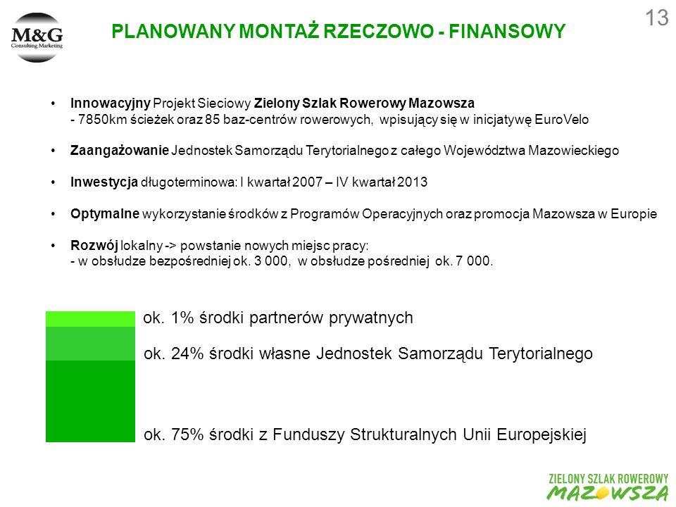 13 PLANOWANY MONTAŻ RZECZOWO - FINANSOWY Innowacyjny Projekt Sieciowy Zielony Szlak Rowerowy Mazowsza - 7850km ścieżek oraz 85 baz-centrów rowerowych, wpisujący się w inicjatywę EuroVelo Zaangażowanie Jednostek Samorządu Terytorialnego z całego Województwa Mazowieckiego Inwestycja długoterminowa: I kwartał 2007 – IV kwartał 2013 Optymalne wykorzystanie środków z Programów Operacyjnych oraz promocja Mazowsza w Europie Rozwój lokalny -> powstanie nowych miejsc pracy: - w obsłudze bezpośredniej ok.