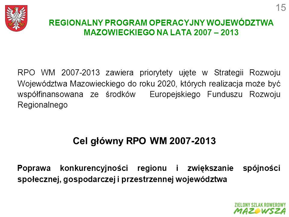 REGIONALNY PROGRAM OPERACYJNY WOJEWÓDZTWA MAZOWIECKIEGO NA LATA 2007 – 2013 RPO WM 2007-2013 zawiera priorytety ujęte w Strategii Rozwoju Województwa Mazowieckiego do roku 2020, których realizacja może być współfinansowana ze środków Europejskiego Funduszu Rozwoju Regionalnego Cel główny RPO WM 2007-2013 Poprawa konkurencyjności regionu i zwiększanie spójności społecznej, gospodarczej i przestrzennej województwa 15