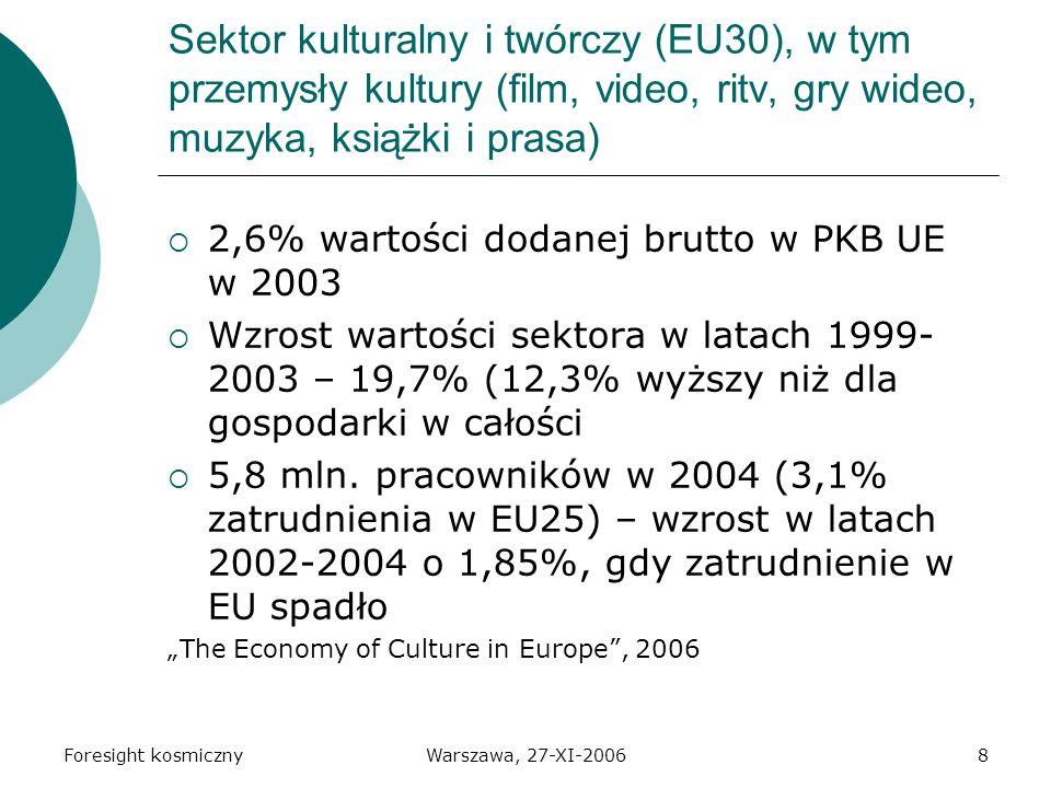 Foresight kosmicznyWarszawa, 27-XI-20068 Sektor kulturalny i twórczy (EU30), w tym przemysły kultury (film, video, ritv, gry wideo, muzyka, książki i prasa) 2,6% wartości dodanej brutto w PKB UE w 2003 Wzrost wartości sektora w latach 1999- 2003 – 19,7% (12,3% wyższy niż dla gospodarki w całości 5,8 mln.