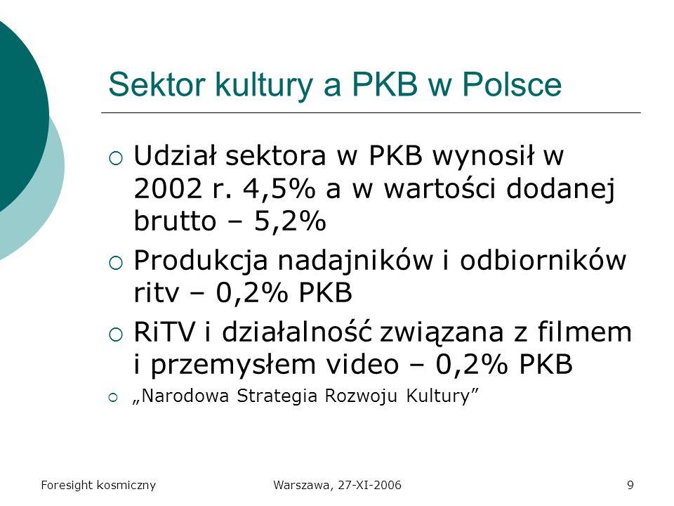 Foresight kosmicznyWarszawa, 27-XI-200610 Wartość rynku TVP 1 744 mln TVN 860 mln Polsat 682 mln Cyfra+ 740 mln Multimedia Polska 280 mln (130 mln z TVK, 54 mln z Internetu oraz 91 mln z telefonów.