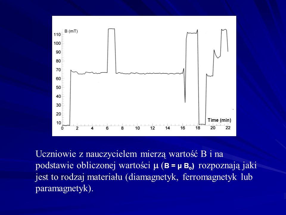 Uczniowie z nauczycielem mierzą wartość B i na podstawie obliczonej wartości ( B = μ B o ) rozpoznają jaki jest to rodzaj materiału (diamagnetyk, ferromagnetyk lub paramagnetyk).