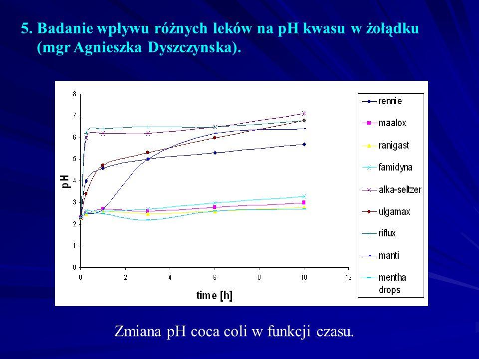5.Badanie wpływu różnych leków na pH kwasu w żołądku (mgr Agnieszka Dyszczynska).