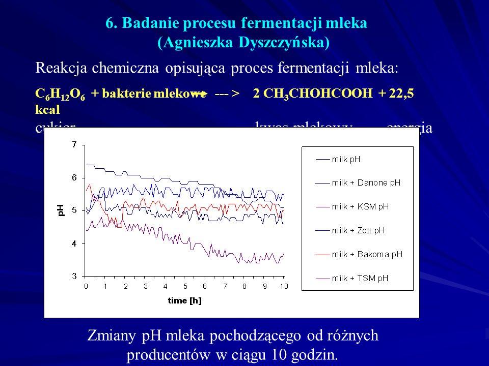6. Badanie procesu fermentacji mleka (Agnieszka Dyszczyńska) Zmiany pH mleka pochodzącego od różnych producentów w ciągu 10 godzin. Reakcja chemiczna
