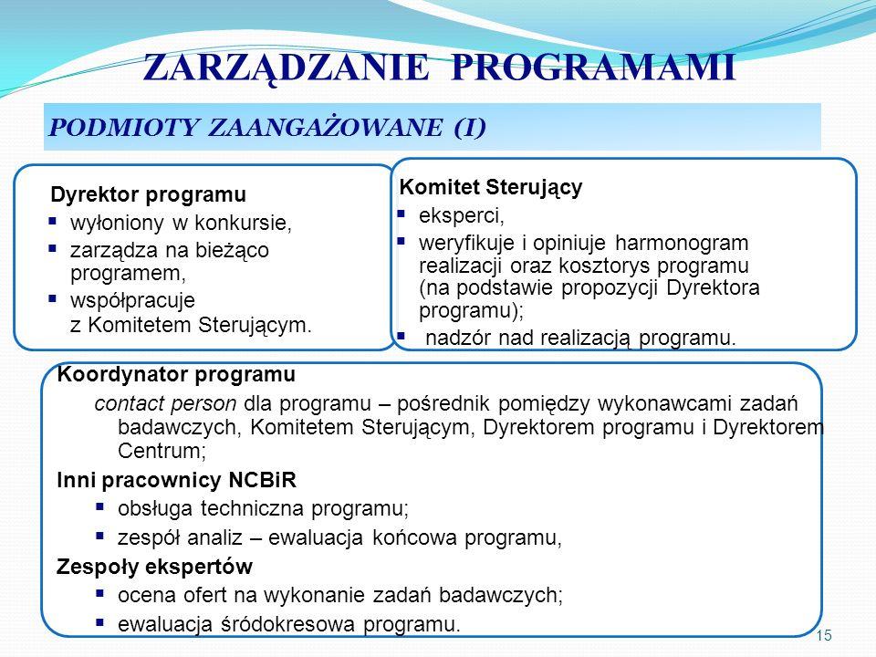 ZARZĄDZANIE PROGRAMAMI 15 PODMIOTY ZAANGAŻOWANE (I) Dyrektor programu wyłoniony w konkursie, zarządza na bieżąco programem, współpracuje z Komitetem S