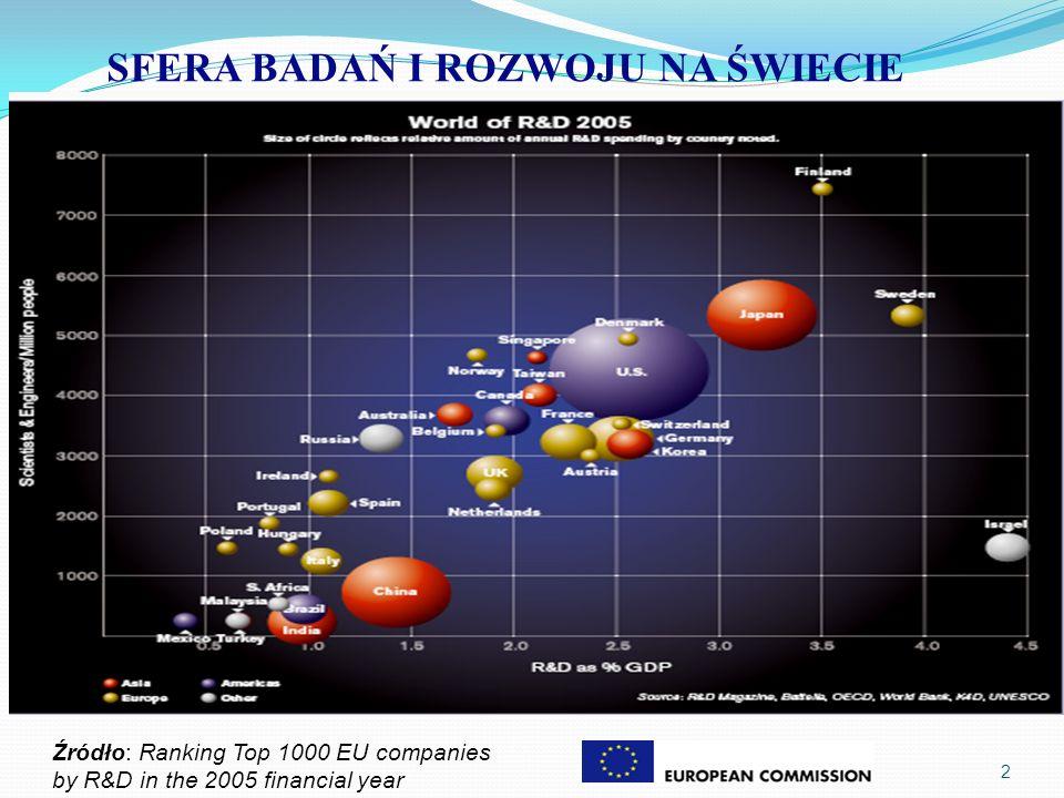 2 Źródło: Ranking Top 1000 EU companies by R&D in the 2005 financial year SFERA BADAŃ I ROZWOJU NA ŚWIECIE