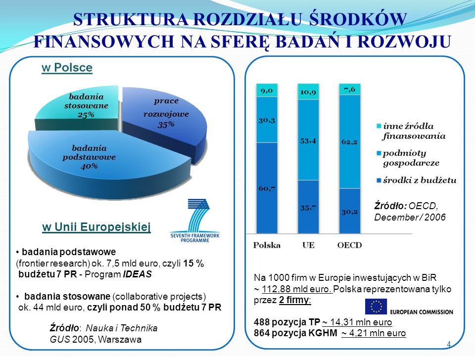 STRUKTURA ROZDZIAŁU ŚRODKÓW FINANSOWYCH NA SFERĘ BADAŃ I ROZWOJU 4 badania podstawowe (frontier research) ok. 7,5 mld euro, czyli 15 % budżetu 7 PR -