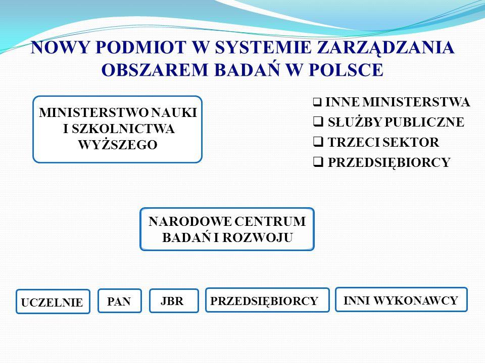 NARODOWE CENTRUM BADAŃ I ROZWOJU MISJA realizacja zadań wynikających z polityki naukowej państwa, służących rozwojowi gospodarki i potrzebom życia społecznego, poprawa efektywności wykorzystania polskiego potencjału w obszarze badań i wdrożeń w dziedzinach mających strategiczne znaczenie dla rozwoju Polski, tworzenie warunków sprzyjających konsolidacji zespołów badawczych, wspieranie komercjalizacji i transferu wyników badań do gospodarki, wspieranie mobilności i rozwoju kadry naukowej, zwiększenie udziału Polski w tworzeniu Europejskiej Przestrzeni Badawczej.
