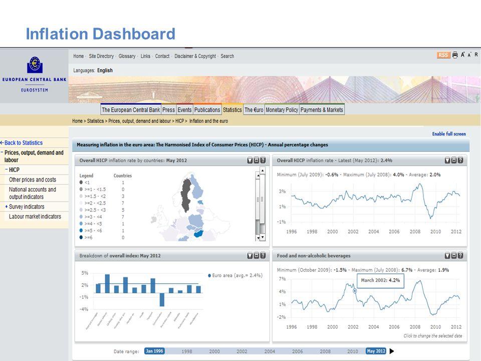 Twój łatwy i bezpłatny dostęp do statystyk europejskich Inflation Dashboard