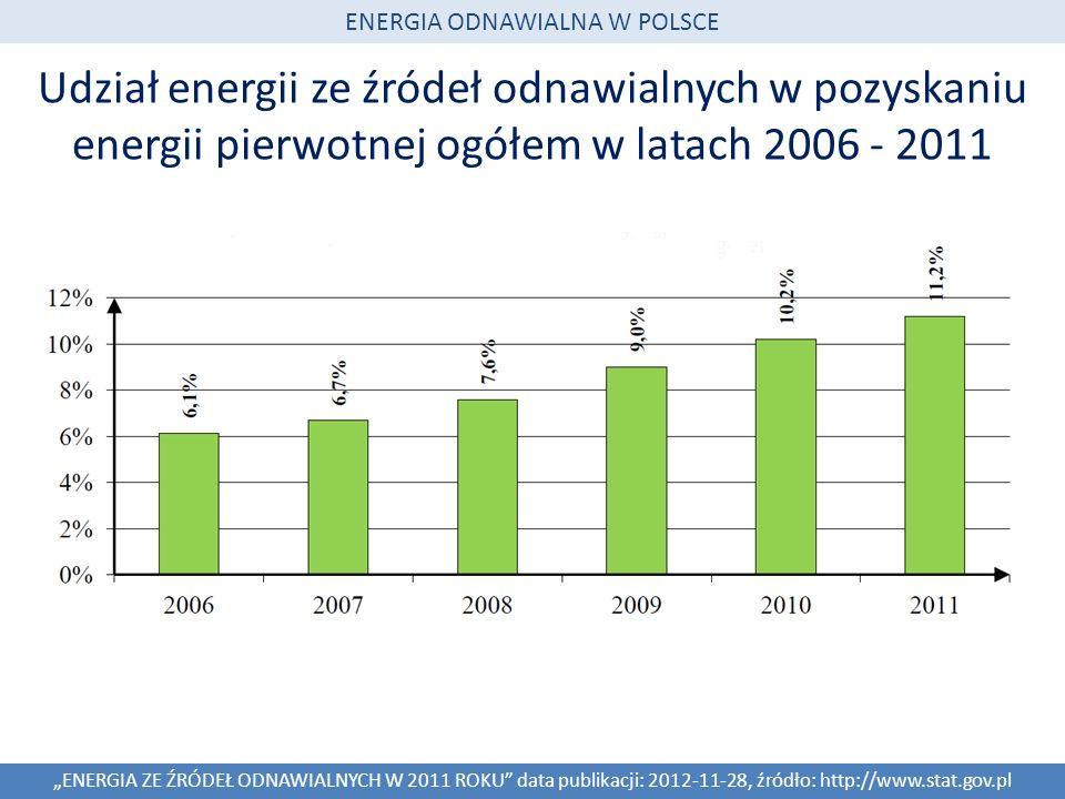 Udział energii ze źródeł odnawialnych w pozyskaniu energii pierwotnej ogółem w latach 2006 - 2011 ENERGIA ZE ŹRÓDEŁ ODNAWIALNYCH W 2011 ROKU data publikacji: 2012-11-28, źródło: http://www.stat.gov.pl ENERGIA ODNAWIALNA W POLSCE