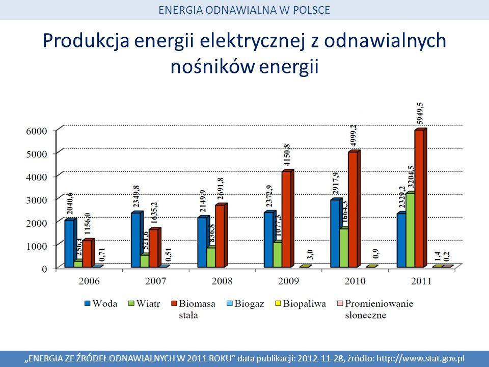 Produkcja energii elektrycznej z odnawialnych nośników energii ENERGIA ZE ŹRÓDEŁ ODNAWIALNYCH W 2011 ROKU data publikacji: 2012-11-28, źródło: http://www.stat.gov.pl ENERGIA ODNAWIALNA W POLSCE