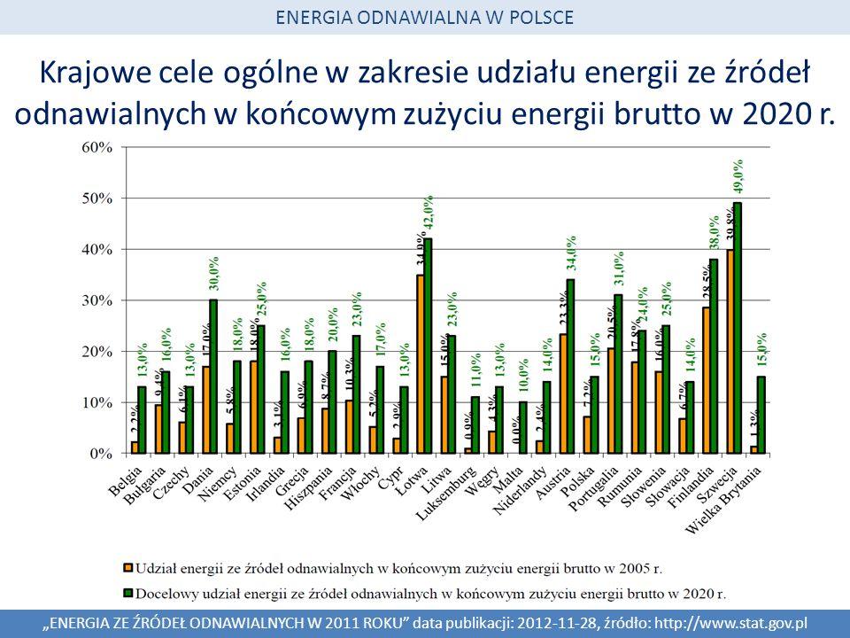 Krajowe cele ogólne w zakresie udziału energii ze źródeł odnawialnych w końcowym zużyciu energii brutto w 2020 r. ENERGIA ODNAWIALNA W POLSCE ENERGIA